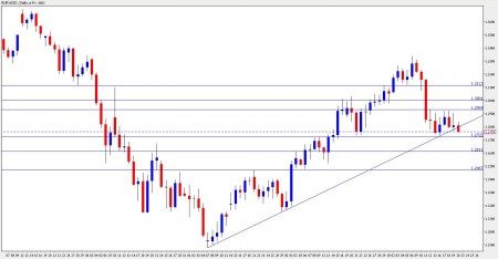 EUR USD breaking under long term uptrend support