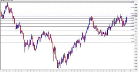 GBP USD Forecast November 1-5