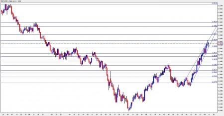 EUR USD Forecast October 11 12 13 14 15