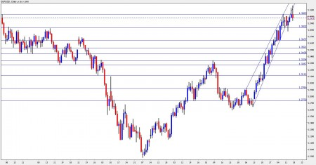 euro dollar forecast October 18 22