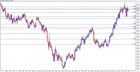 euro dollar october 25-29