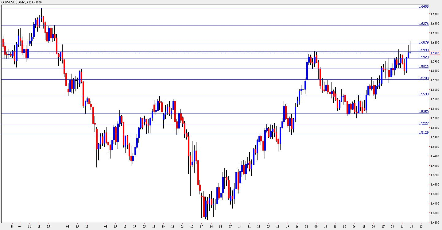 Forex tribe gbp usd