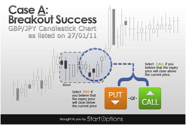 Binary Options Breakout Success