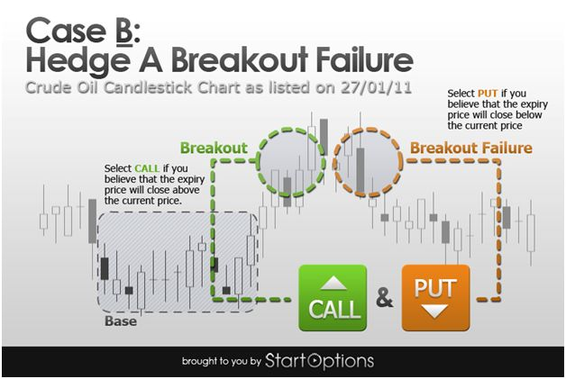 Binary options spot