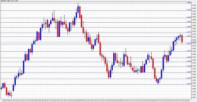 EUR USD Chart Jan. 31 - Feb. 4