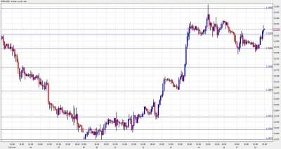Euro Dollar January 18 - Moving Higher