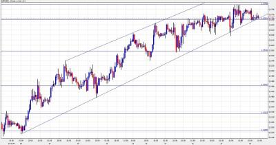 EUR USD Chart January 28