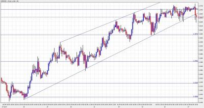 Euro/Dollar Chart January 27