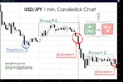 USD JPY Candlestick Binary options chart