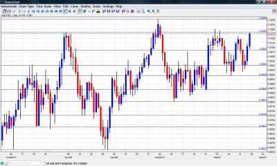 AUD USD Chart Feb.28 - Mar. 4