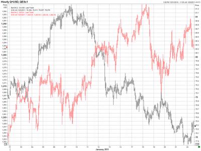 Dollar Index and Stocks