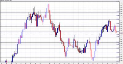 EUR USD Chart February 14-18