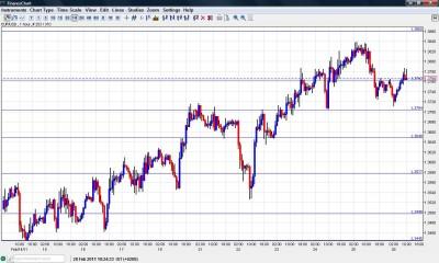 EUR USD Chart February 28