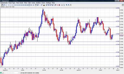 NZD USD Chart  Feb.28 - Mar. 4