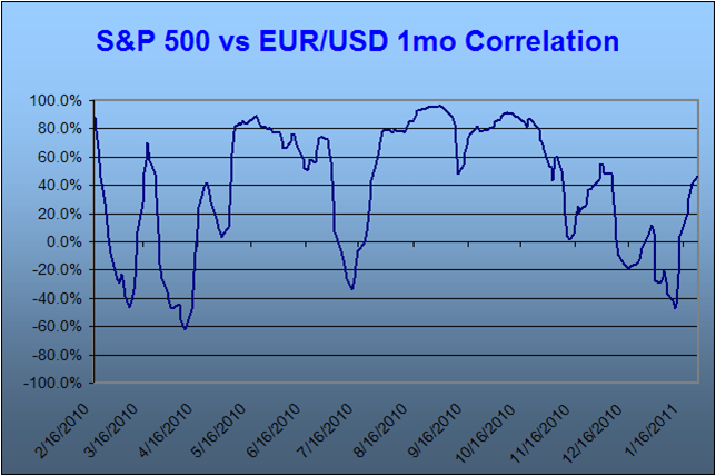SP500 vs EURUSD 1mo Correlation