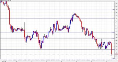 EUR USD Breaking Below Support - February 14