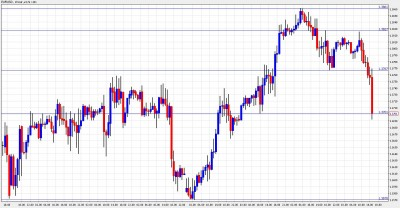 EUR USD Loses Support On Trichet