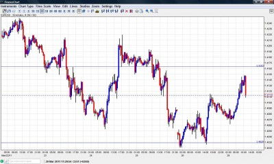 EUR USD Chart March 29