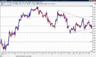EUR USD Narrowing Range Chart March 30