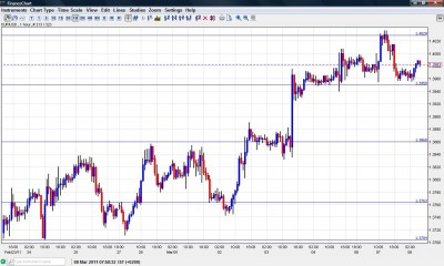 EUR USD Chart March 8