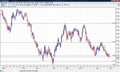 US Dollar Index Going Under