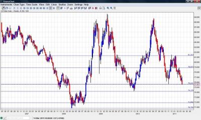 US Dollar Index March 2011 Chart