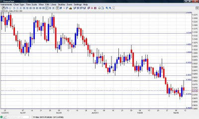 USD CAD chart March 14-18
