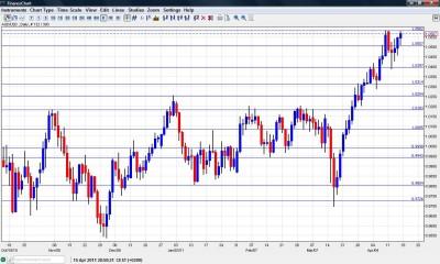 AUD USD Forecast April 18-22