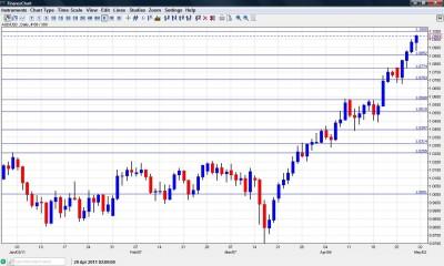 AUD USD Chart  May 2-6