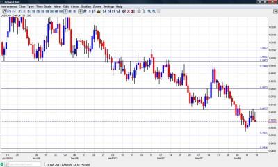 Canadian dollar chart April 18-22