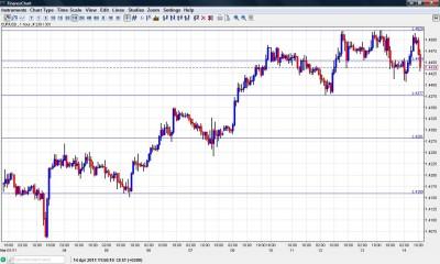 EUR USD Forex Forecast April 14