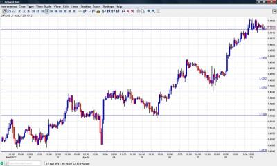 EUR USD Chart Forecast April 11