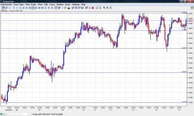 EUR USD Chart April 15