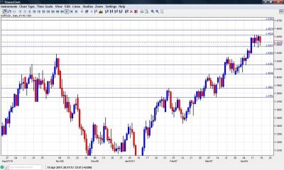 EUR USD Chart April 18-22