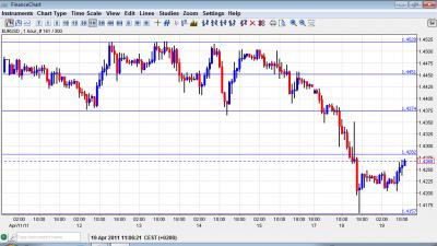 EUR USD Chart April 19