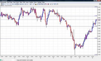 EUR USD Chart April 20