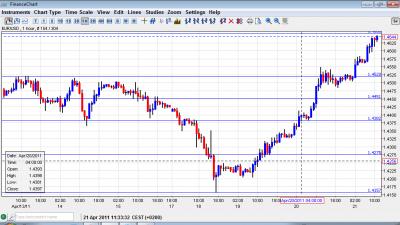 EUR USD Chart April 21
