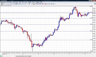 EUR USD Chart April 22