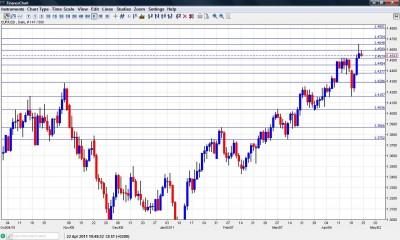 EUR USD Chart April 25-29