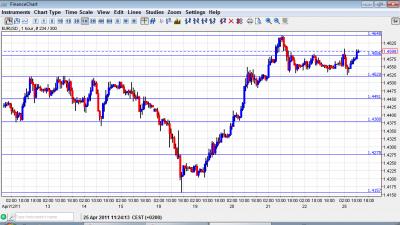 EUR USD Chart April 25