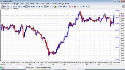 EUR USD Chart April 26
