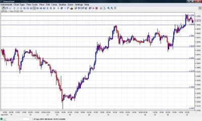 EUR USD Chart April 27
