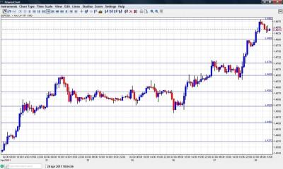 EUR USD Chart April 28