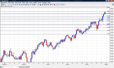 EUR USD forex forecast May 2-6