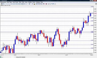 GBP USD British Pound Forecast May 2-6