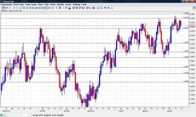 GBP USD Chart April 18-22