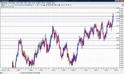 GBP USD Forecast April 25-29