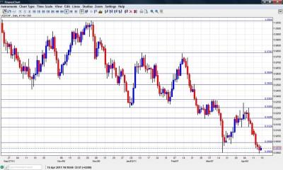 USD CHF Chart April 18-22