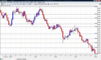 USD CHF Chart May 2-6