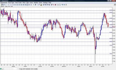 USD JPY Chart  April 18-22